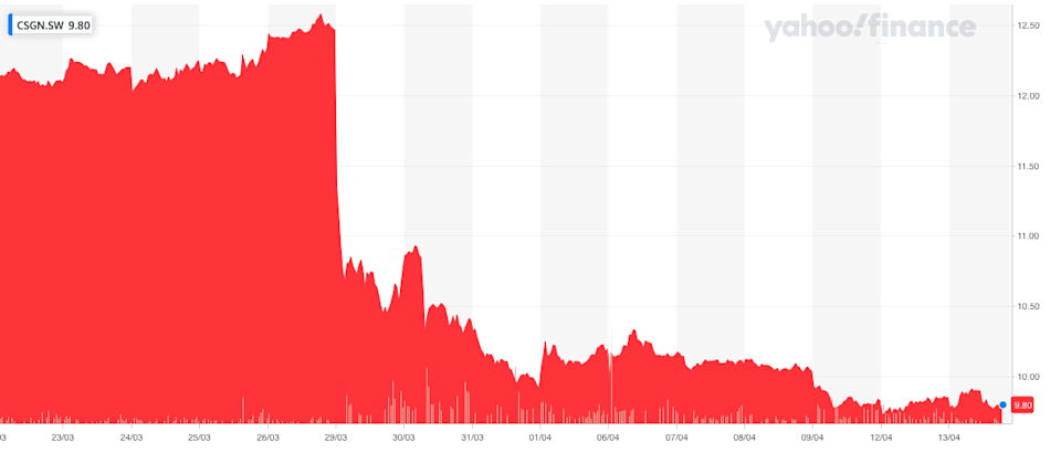 Credit Suisse's share price has crashed over the last month. Photo: Yahoo Finance UK