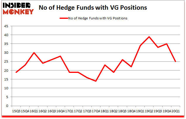 Is VG A Good Stock To Buy?