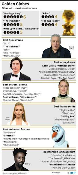 Graphic showing main nominations for the 77th Golden Globe Awards (AFP Photo/Tatiana MAGARINOS)