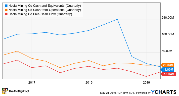 HL Cash and Equivalents (Quarterly) Chart