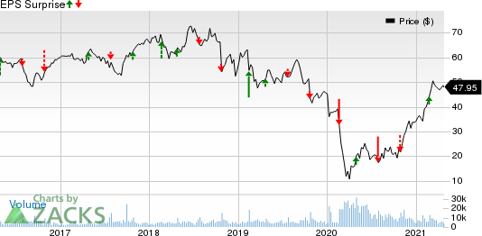 Six Flags Entertainment Corporation New Price and EPS Surprise