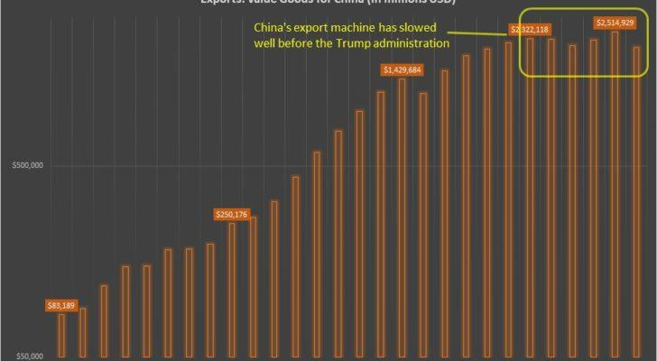 China exported value goods