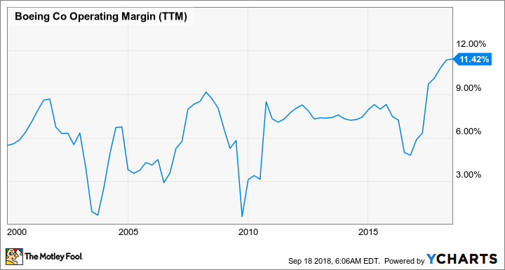 BA Operating Margin (TTM) Chart