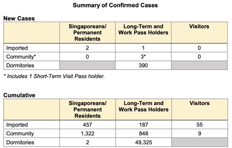 Details of cases on Friday (31 July) (Table: MOH)