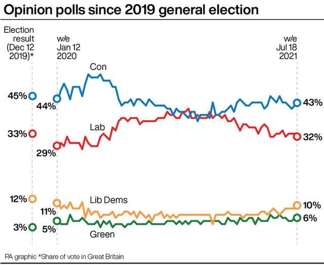 A graphic showing political opinion polls since 2019