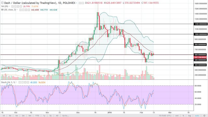 DASH/USD daily chart, February 14, 2018