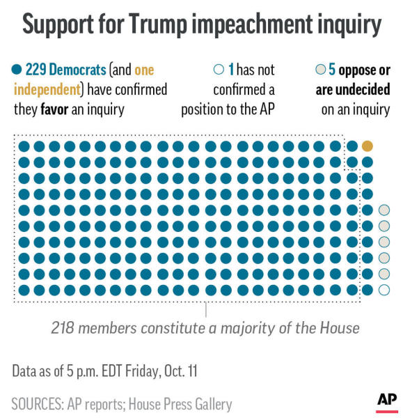 AP whip count of Democrats in Congress supporting the impeachment inquiry against President Donald Trump;