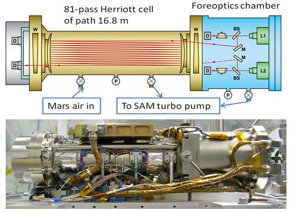 The Tunable Laser Spectrometer on NASA's Curiosity Mars Rover. The foreoptics chamber contains a small amount of methane for calibration purpose.