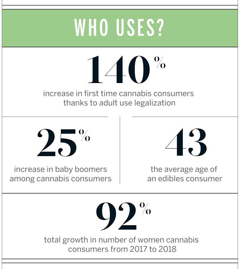 Source: BDS Analytics and Eaze 2018 State of Cannabis Report