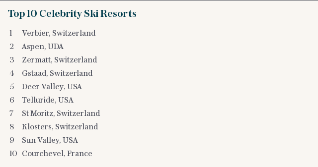 Top 10 Celebrity Ski Resorts