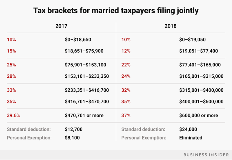 2018 tax brackets for married filers