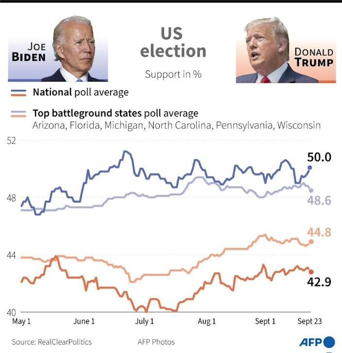 Support in percent for Joe Biden and Donald Trump nationwide and in battleground states as of September 23, 2020 (RealClearPolitics poll averages)