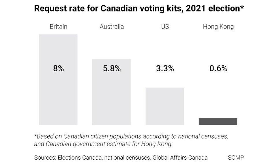 The Hong Kong request rate for ballots in the recent Canadian election was far below that in other jurisdictions. Graphic: SCMP