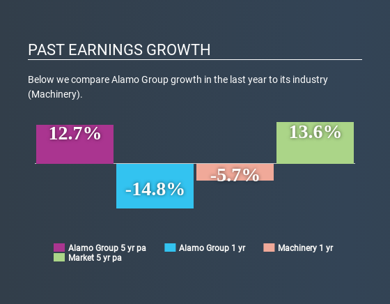 NYSE:ALG Past Earnings Growth July 8th 2020