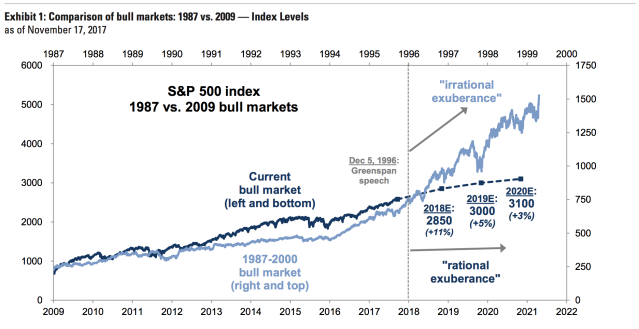 Goldman Sachs predicts stocks will rally 11% in 2018 with a continued rise into the end of the decade.