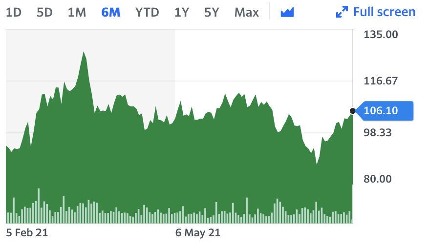 It has been a rocky ride for Rolls-Royce stock over the last six months. Chart: Yahoo Finance UK