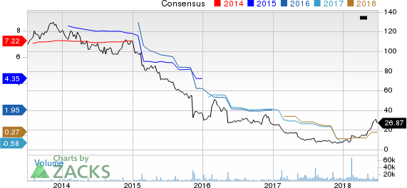 Fossil Group, Inc. Price and Consensus