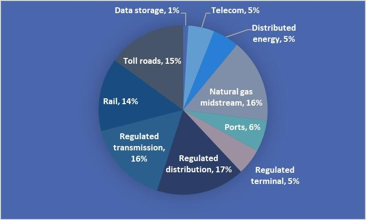A pie chart showing Brookfield Infrastructure's portfolio by asset type