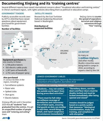 Graphic showing evidence of China's detention policies in its northwestern Xinjiang region
