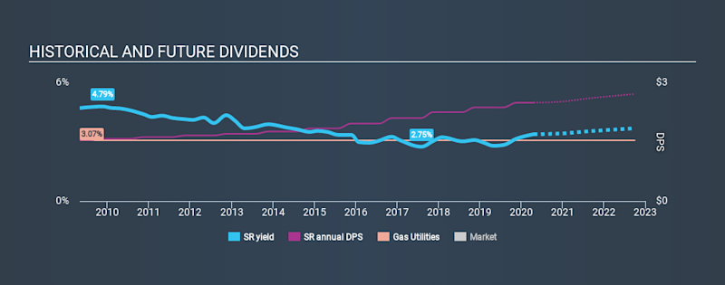 NYSE:SR Historical Dividend Yield April 21st 2020