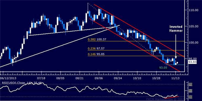 Forex_US_Dollar_Chart_Favors_Gains_SPX_500_Vulnerable_at_Record_High_body_Picture_8.png, US Dollar Chart Favors Gains, SPX 500 Vulnerable at Record High