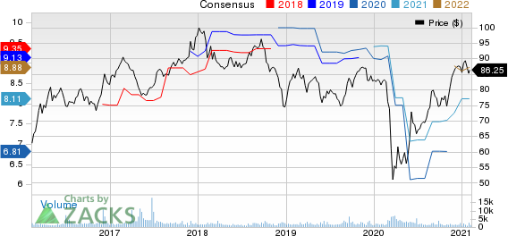 Canadian Imperial Bank of Commerce Price and Consensus