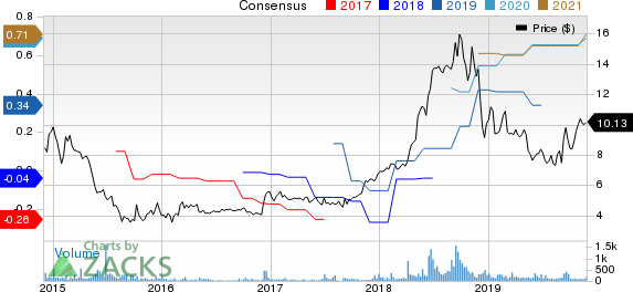 General Finance Corporation Price and Consensus