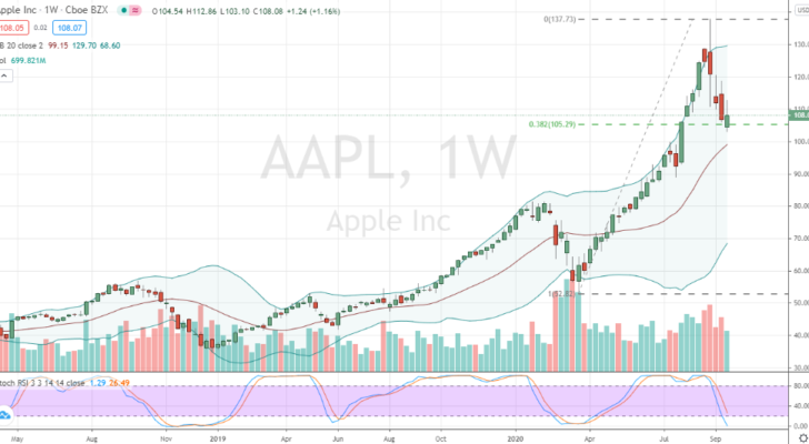 Apple (AAPL) 25% weekly correction