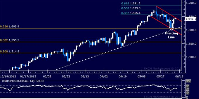 Forex_US_Dollar_SP_500_Recoveries_Lose_Steam_at_Chart_Resistance_body_Picture_6.png, US Dollar, S&P 500 Recoveries Lose Steam at Chart Resistance