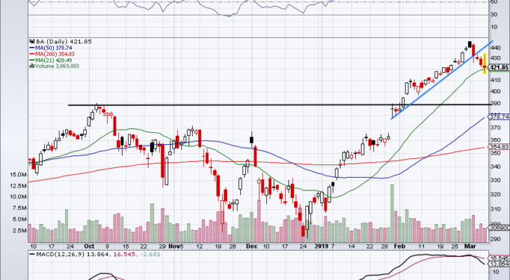 must-see stock charts for BA