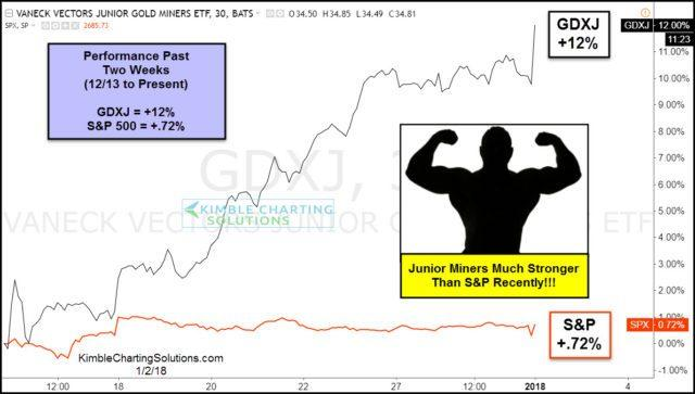 Below Compares Gdxj To The S P Over Past Of Weeks