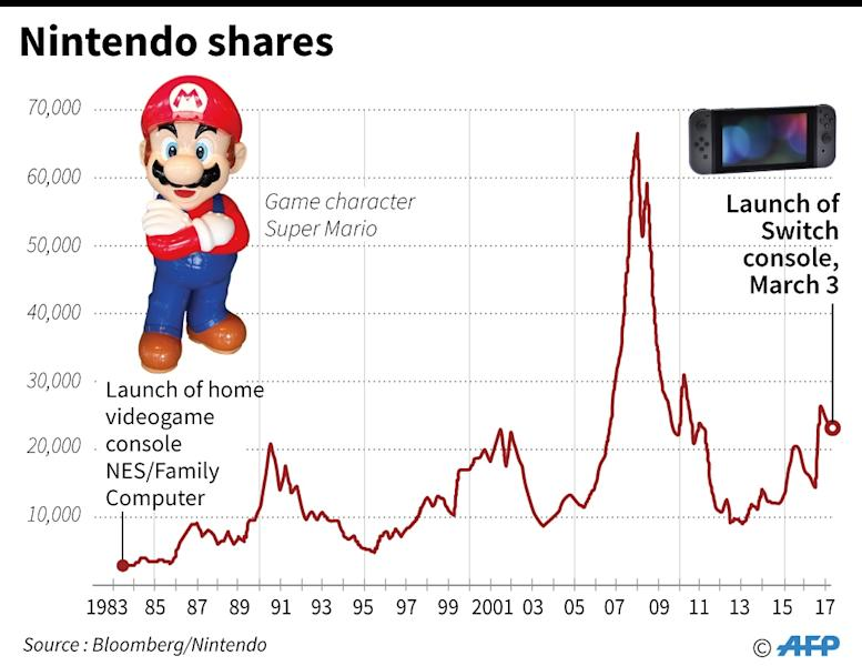 Chart showing Nintendo shares since the launch of its first game console in 1983 (AFP Photo/-)
