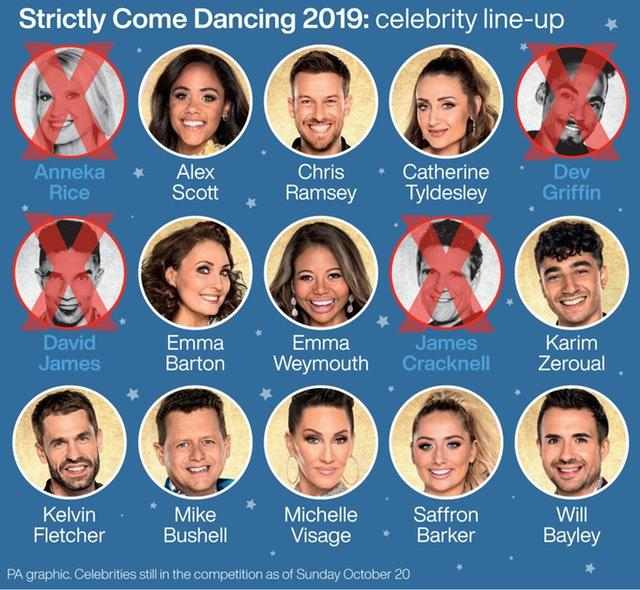 Strictly Come Dancing, celebrities still in the competition as of Sunday October 20