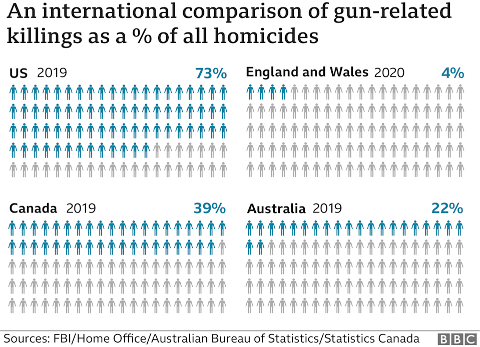 Chart comparing gun-related deaths as % of total homicides - 73% in US, 39% in Canada, 22% in Australia, and 4% in England and Wales. Updated 8 April
