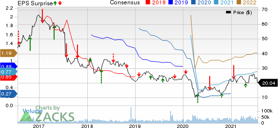 Baker Hughes Company Price, Consensus and EPS Surprise