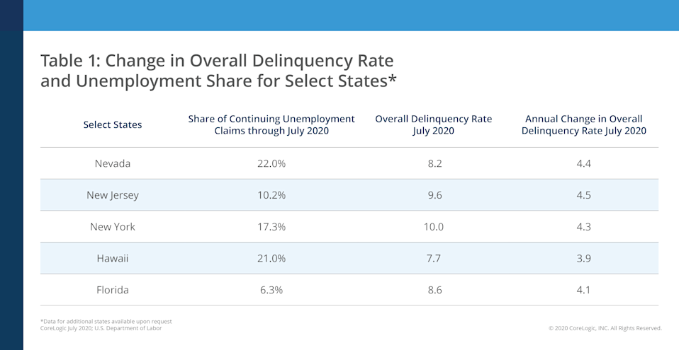 All 50 states saw an uptick in seriously delinquent mortgages in July, according to CoreLogic.