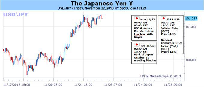 Yen_to_Extend_Losses_as_Stagnant_Price_Growth_Undermines_BoJ_Pledge_body_112233.png, Yen to Extend Losses as Stagnant Price Growth Undermines BoJ Pledge