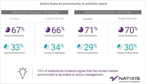 2020 Market Outlook: Natixis Survey Finds Institutional Investors Stay Sober as Markets Rally On