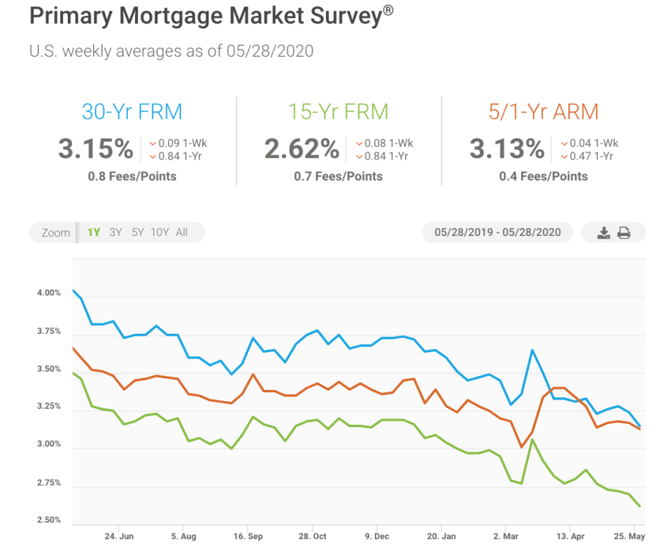 The 30 year fixed rate mortgage reached a record low of 3.15%. (Credit: Freddie Mac)