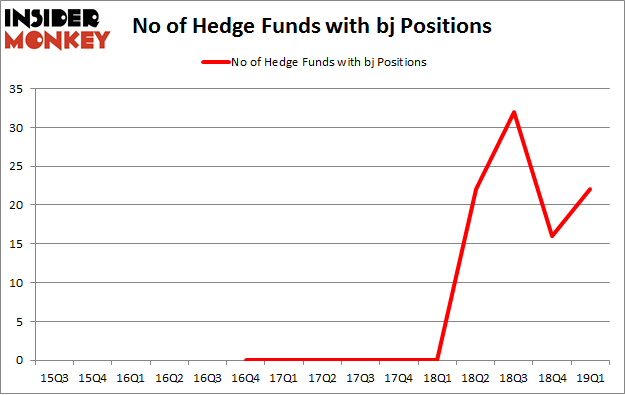 No of Hedge Funds with BJ Positions
