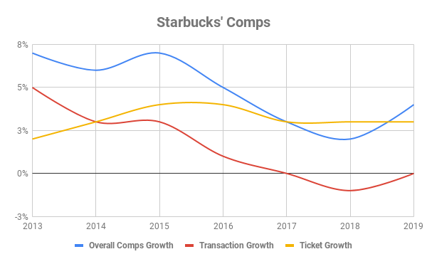 Chart showing Starbucks comps over time