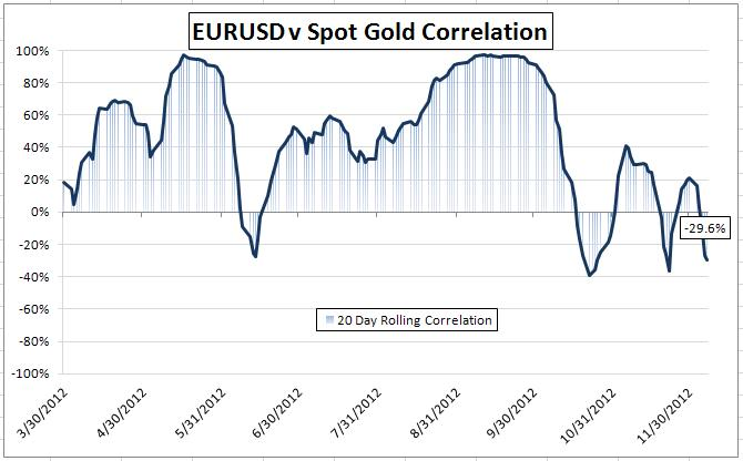 Gold-Forex_Correlations_12082012_Gold_Link_Weak_Again_on_Fundamentals_body_Picture_1.png, Gold-Forex Correlations: Gold Link Weak Again on Fundamentals, Expectations