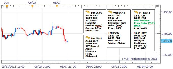 Gold_Trades_Heavy_on_NFP_Beat_body_Picture_1.png, Gold Trades Heavy on NFP Beat- Bearish Below $1430