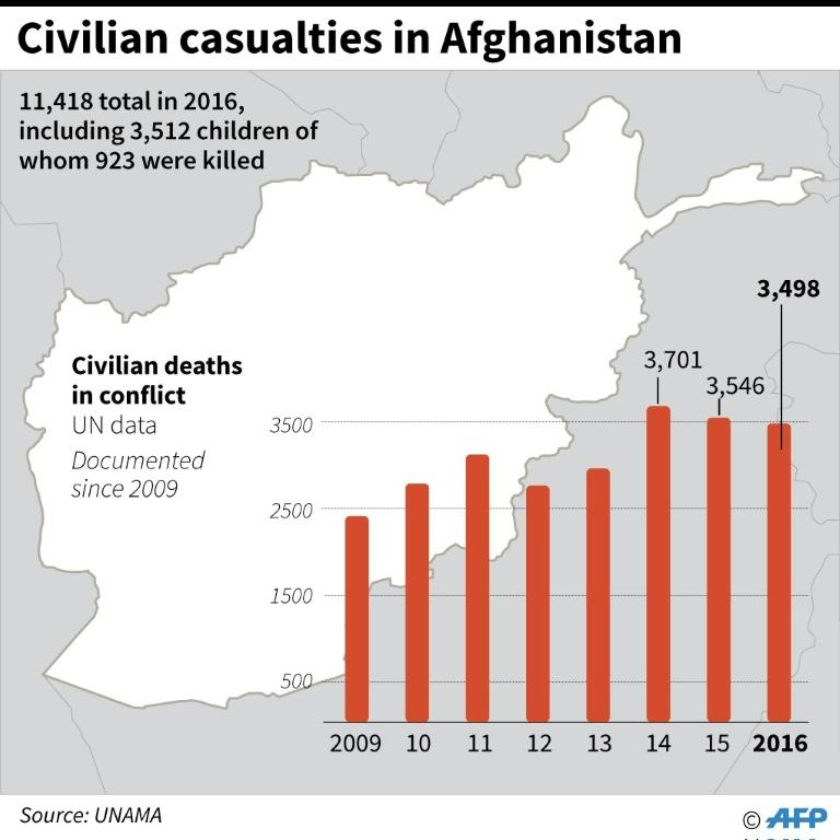 Graphic on civilian deaths in Afghanistan since 2009