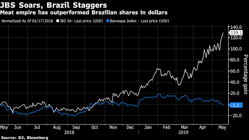 JBS Is Market Darling Again After Scandal That Haunts Brazil