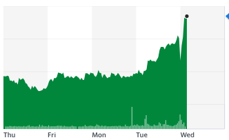 Halfords shares on the London Stock Exchange rose in early trading on 18 November. Chart: Yahoo Finance UK