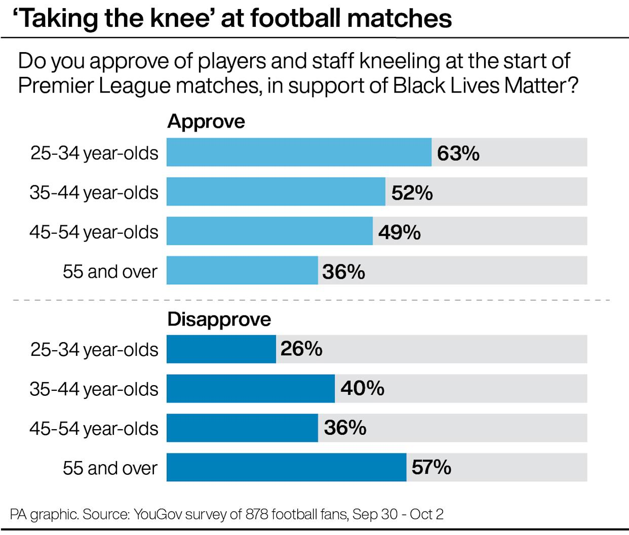 Approval levels by age group for players 'taking the knee'
