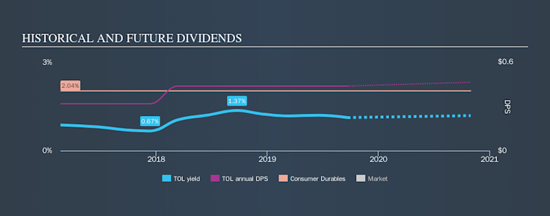 NYSE:TOL Historical Dividend Yield, September 23rd 2019