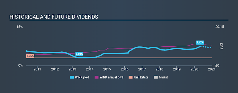 AIM:WINK Historical Dividend Yield May 5th 2020