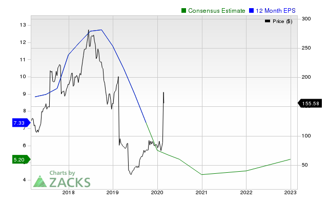 Why Stamps com (STMP) Might be Well Poised for a Surge